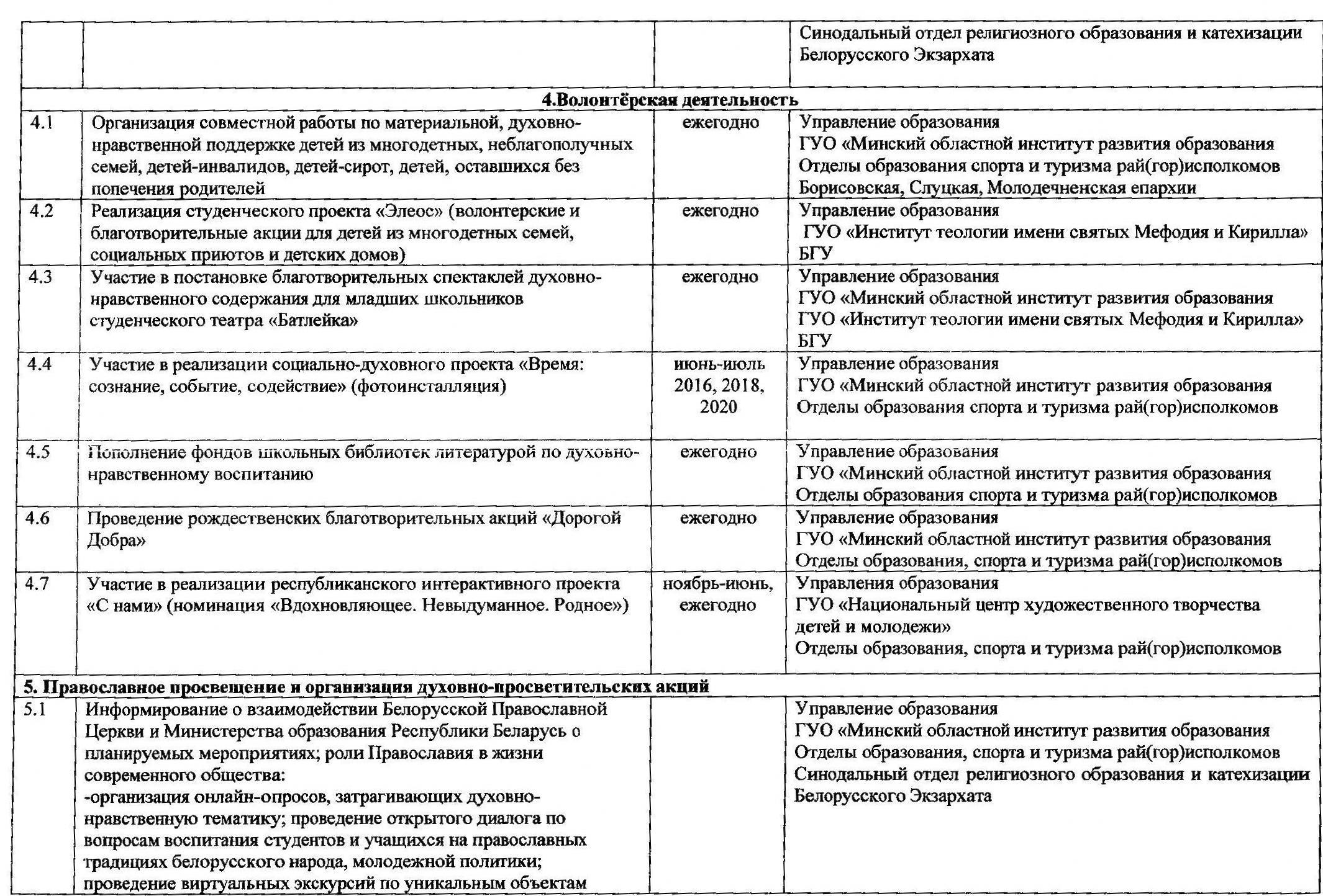 Программа сотрудничества Миноблисполкома и Минской митрополии в сфере образования (содержание)_Страница_5